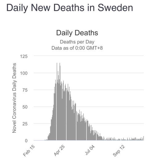 graph daily new deaths sweden covid 19