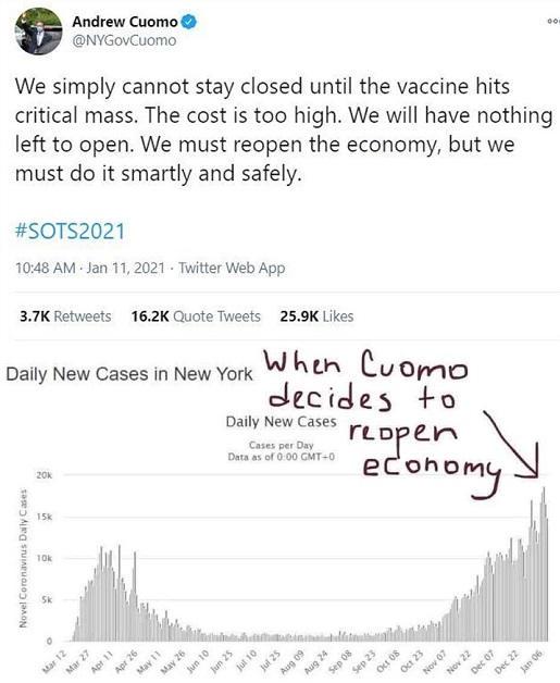 tweet andrew cuomo opening economy graph
