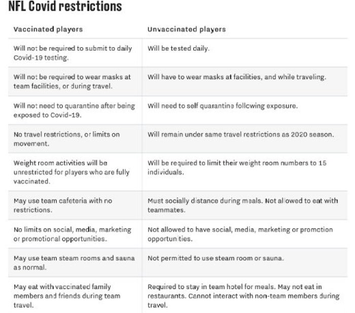 nfl covid rules vaccinated vs unvaccinated