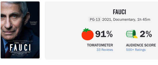 fauci rotten tomatoes audience vs liberal critic scores