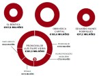infografico dividas LFV
