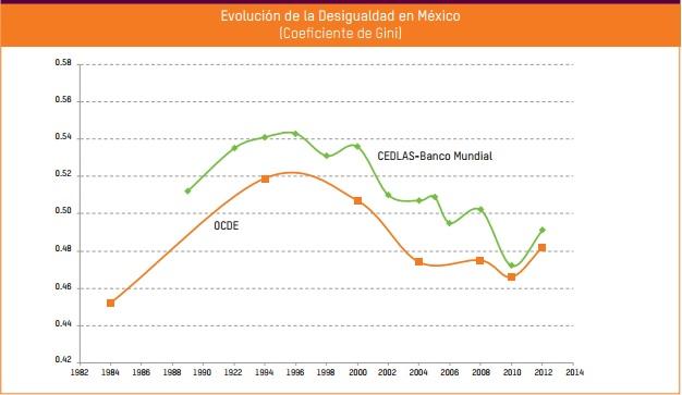 Fuente: Oxfam-México.
