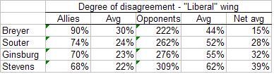 090724_supreme-court-disagreement_3