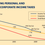 Massive Increase in the Rich and Corporations Paying No BC Income Tax