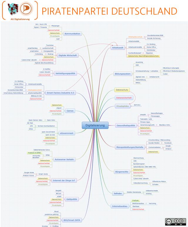 MindMap Digitalisierung V5