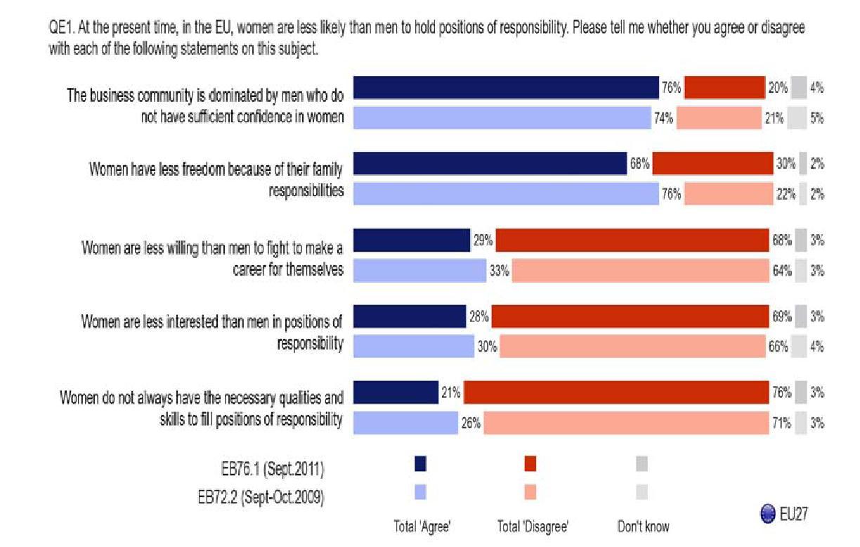 Figura 2. Barreras para el acceso de las mujeres a los puestos de responsabilidad. Fuente: Comisión Europea, Eurobarómetro 376 (2011).