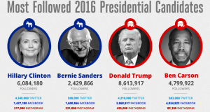 Presidential Candidate Twitter Followers