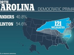 Hillary Clinton wins North Carolina.