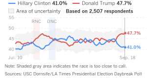Trump surging