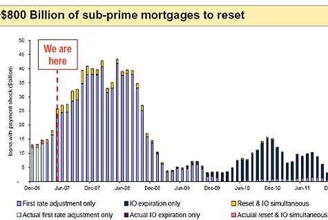 800 billion of subprime mortgages about to reset