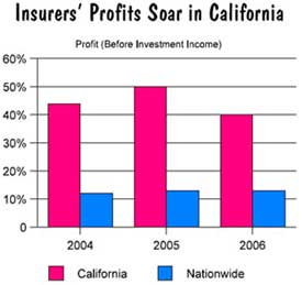 Profits soar for workers comp insurers in California