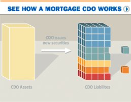 How a CDO works