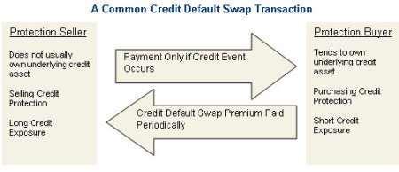 Credit Default Swap. PIMCO