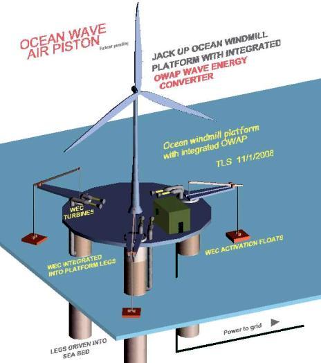 wind - wave power offshore platform