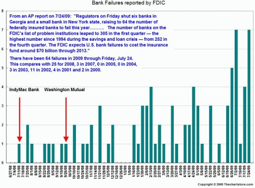bank-failures in 2009