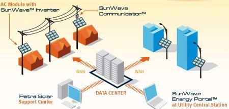 Petra Solar SunWave UP series. Smart grid interactive solar system