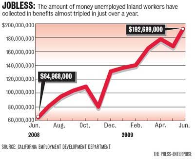 benefits paid to unemployed in Inland Empire