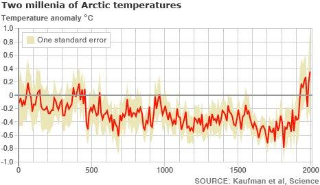 arctic warming graph