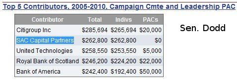 Sen. Dodd. Top 5 campign contributors