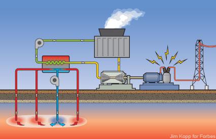 Forbes. Enhanced geothermal
