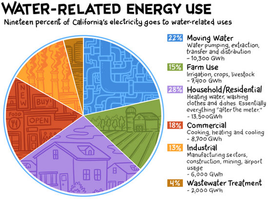Nineteen Percent Of Electricity Usage In California Goes