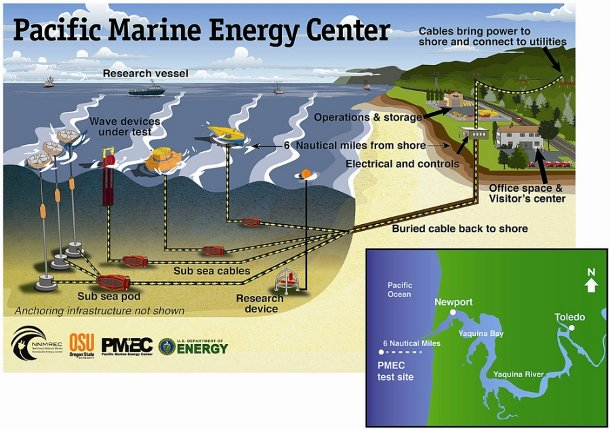 utility-scale-wave-energy-oregon