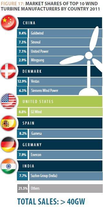wind-turbine-mfgs-by-country