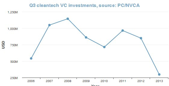 cleantech-invest