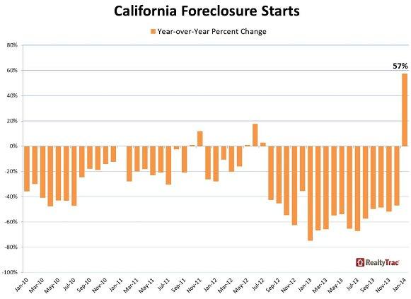 California-foreclosures