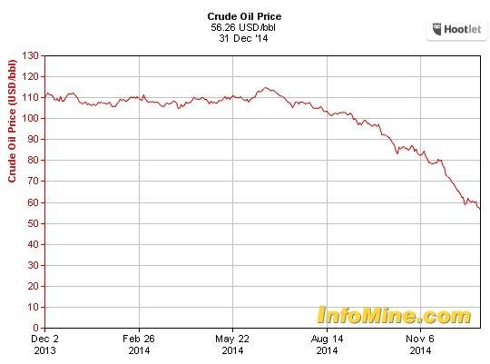 crude_oil_price