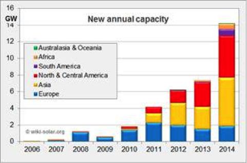 Installed-big-solar-by-year