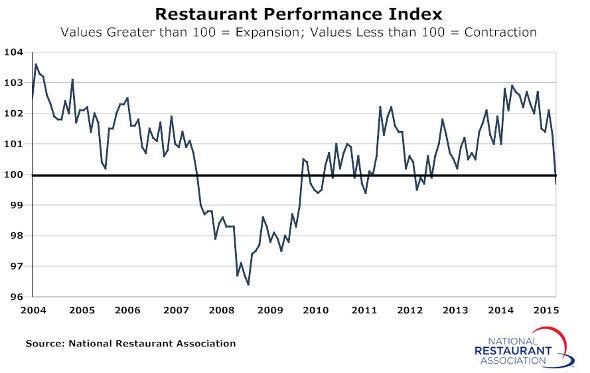 Restaurant-Performance-Index-Dec2015