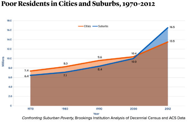 urban-suburban poverty