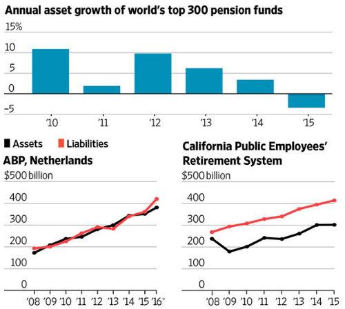 Pension liability