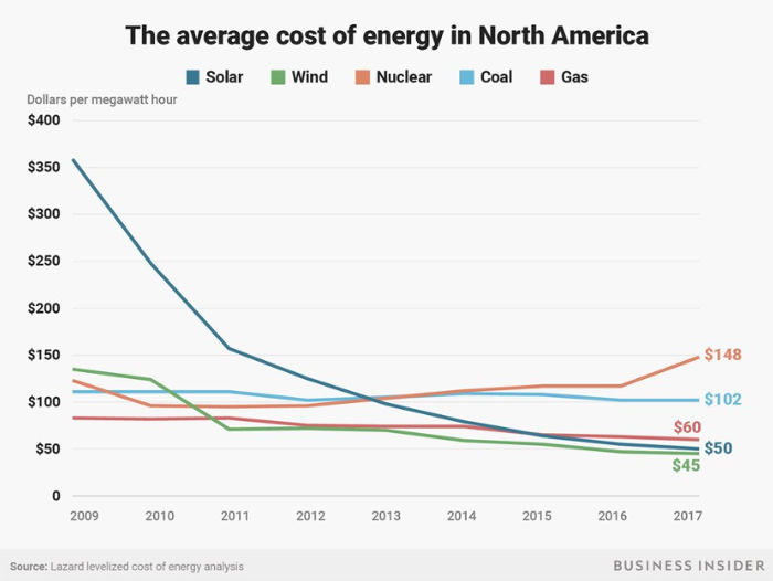 Average cost of energy in North America