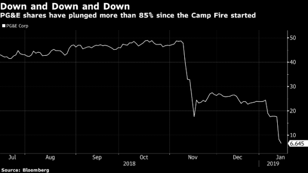 PG&E stock price craters. Bloomberg