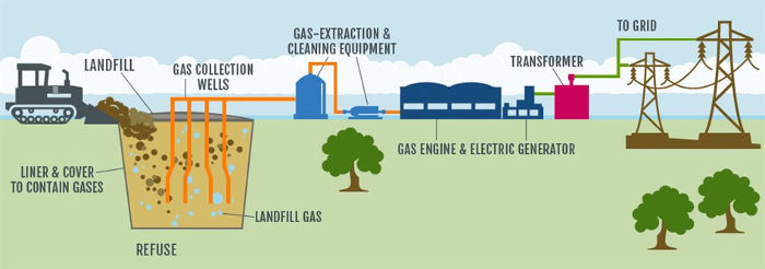 Landfill Gas Can Be A Pollutant Or Renewable Energy