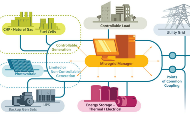 Microgrid. Siemens