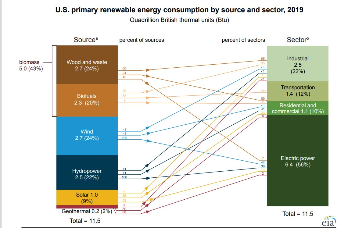 renewable energy supply and consumption
