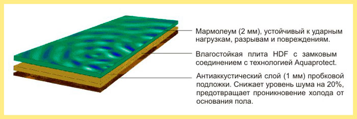 De structuur van Marmoleum