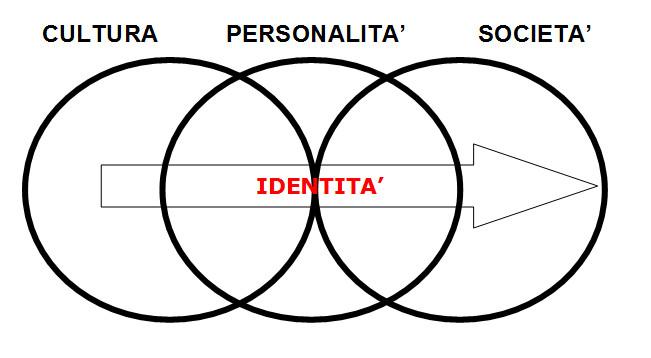 CLAUDIO RISE', la nostra identità non è data per sempre, è