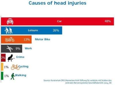 Causas de lesión en cabeza uso de casco ciclismo