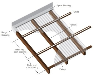 Polycarbonate sheet rafter and purlin layout diagram with flashings