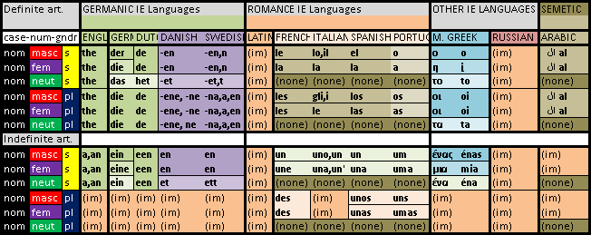 Definite and indefinite articles in languages also lesson the rh polyglossiaelektronika wordpress