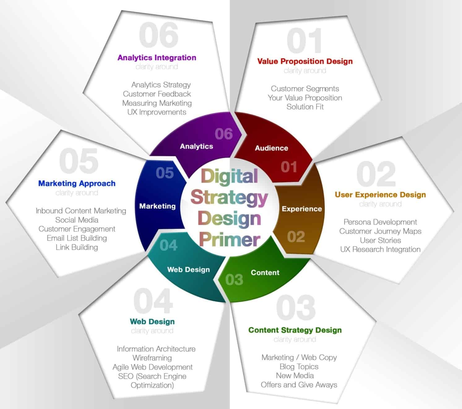 Digital Strategy Roadmap Building With Value Proposition