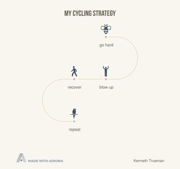 Cycling strategy