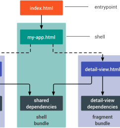 diagram of the same app as before where there are 3 bundled dependencies [ 1429 x 872 Pixel ]