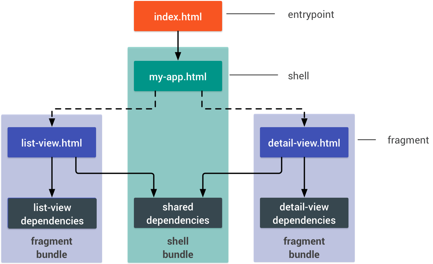 hight resolution of diagram of the same app as before where there are 3 bundled dependencies