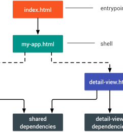 diagram of an app that has two views which have both individual and shared dependencies [ 1408 x 760 Pixel ]