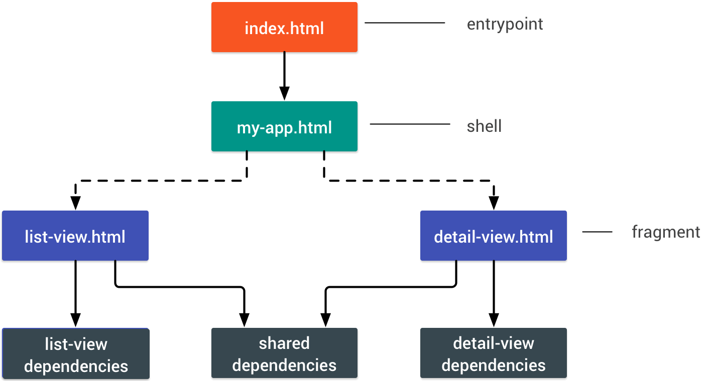 hight resolution of diagram of an app that has two views which have both individual and shared dependencies